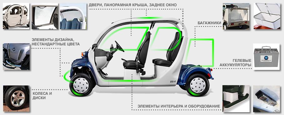 Выбрать электромобиль